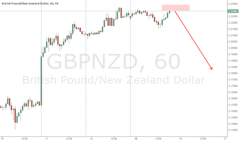GBPNZD: Easy short