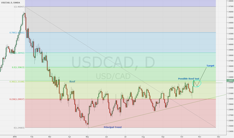 USDCAD: USDCAD Update - Still going long