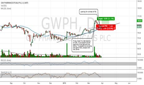 GWPH: A break of 90 can offer a long position.