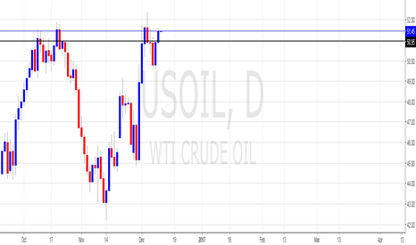 USOIL: Oil views by Otopian Trader
