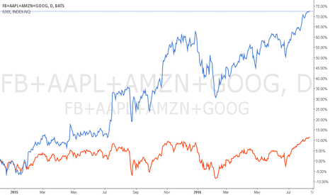 FB+AAPL+AMZN+GOOG: FANGs vs NASDAQ