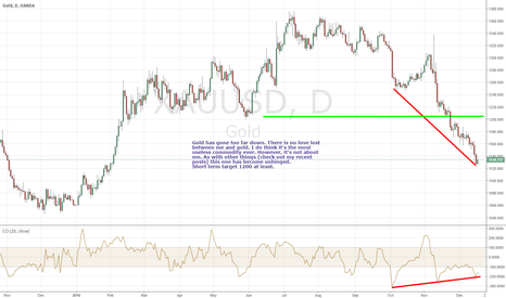 XAUUSD: Gold primed for a leg up