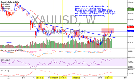 XAUUSD: XAUUSD - GOLD Could swing either way, looking small retrace