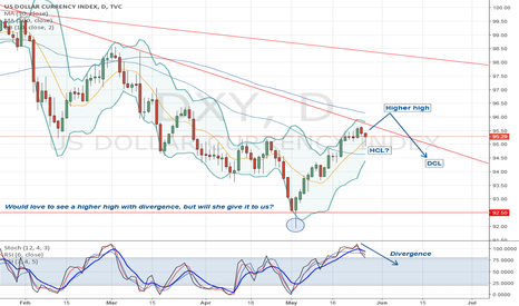 DXY: A higher high in the US Dollar is still a possibility