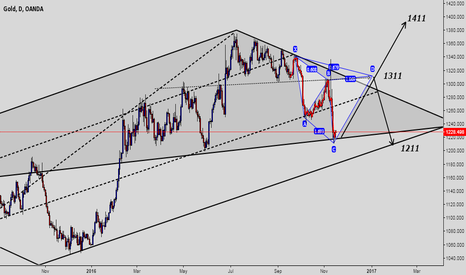 XAUUSD: Gold is among the three targets.
