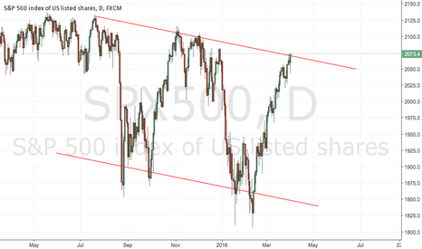 SPX500: Interesting place on SPX500