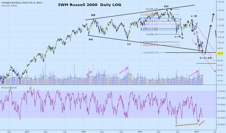 IWM: Stocks ready to rise?? IWM daily log