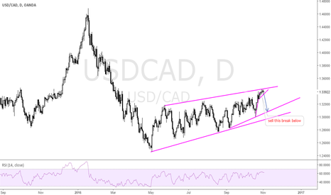 USDCAD: WAITING TO BREAK DOWN