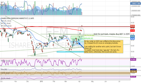 EEM: Emerging Markets: EEM  GAPPED up over my entry price....