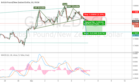 GBPNZD: GBPNZD H1 Short H&S