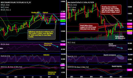 NZDUSD: NZD/USD bulls exhausted at stiff resistance of 7 and 21-WMAs
