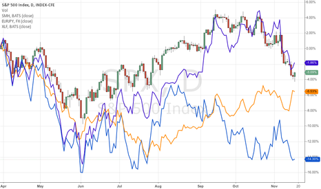 SPX: SPX compared with EURJPY, XLF and SMH