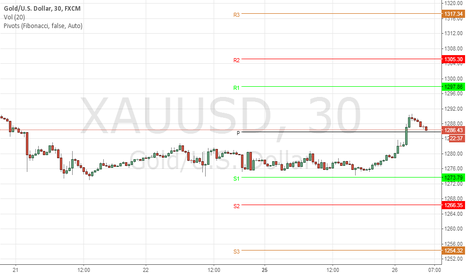 XAUUSD: Get ready to buy some more gold