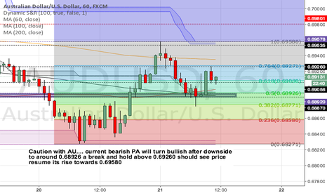 AUDUSD: Caution with AU.... bearish PA will turn bullish after downside