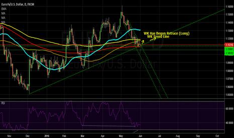 EURUSD: EURUSD Potential Trend Reversal