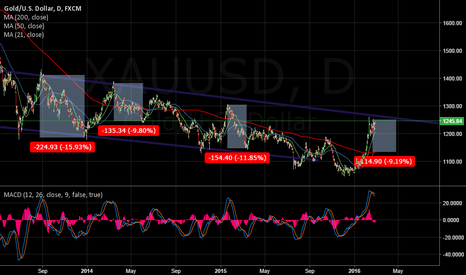 XAUUSD: Slight MACD Divergence on Daily