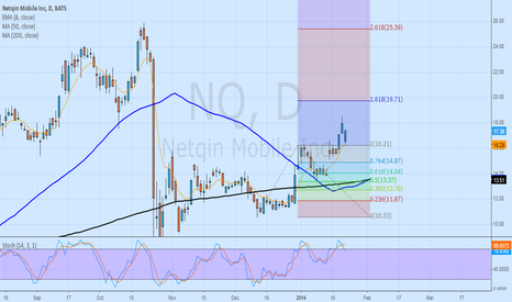 NQ: $NQ possible etention to 19.71?