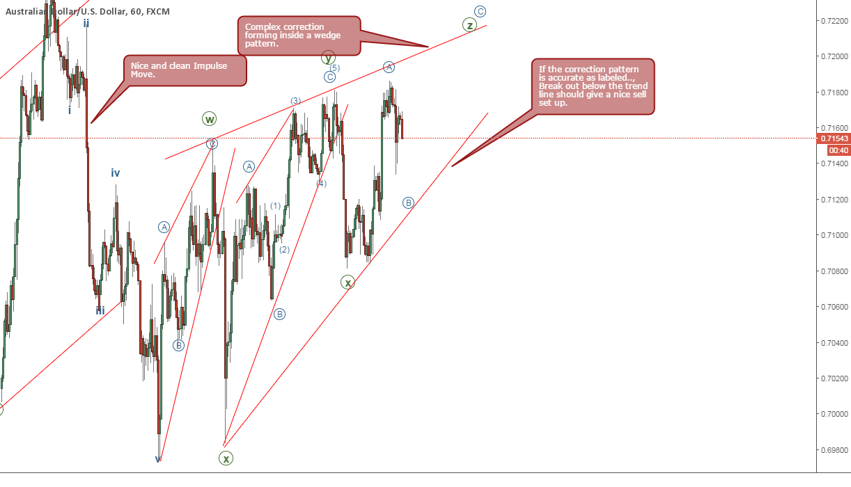 AUDUSD Sell Set Up