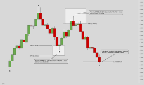 EURUSD: How To Trade The Gartley Pattern.