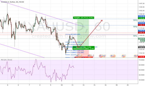 XAUUSD: Gold 618 Trade before FED