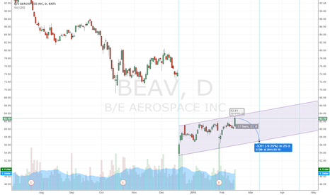 BEAV: Channel Up