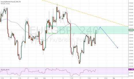 EURGBP: 61.8 retracement level