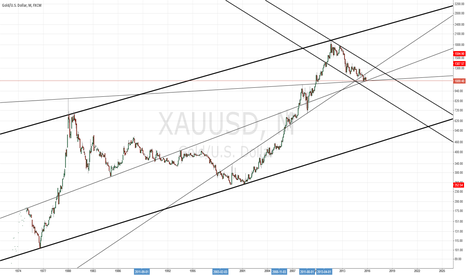 XAUUSD: Waiting to determine whats next.