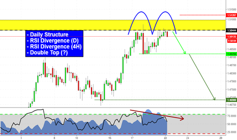 EURAUD: Double Top at Resistance (EURAUD analysis)