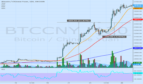 BTCCNY: BUY THE DIP: May and present comparison