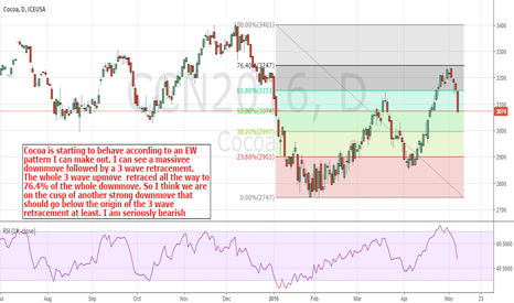 CCN2016: Cocoa: Looking For Some Serious Downside