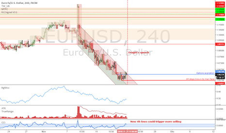 EURUSD: EURUSD: Wait for Draghi's speech and maybe for the daily close