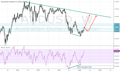 AUDUSD: General direction for AUDUSD trades