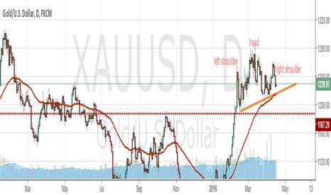 XAUUSD: reversal pattern in gold