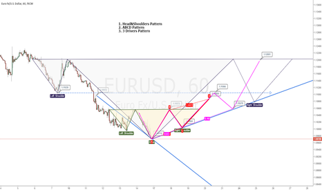 EURUSD: 4 Different Ideas