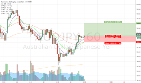 AUDJPY: bounce 200 SMA, lets see what happen