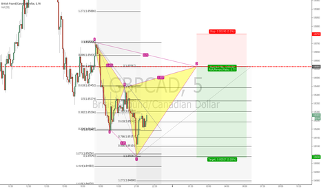 GBPCAD: GBPCAD bearish Cypher