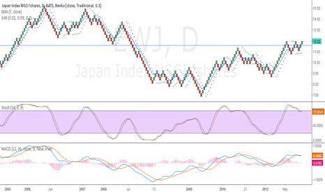 EWJ: Japan moves higher here