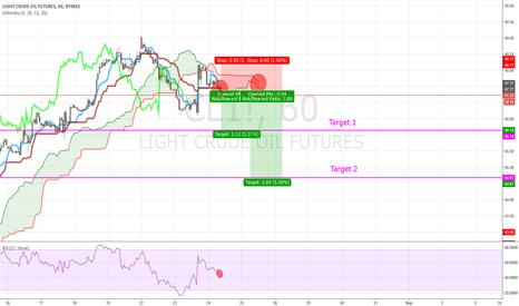 CL1!: Oil going short