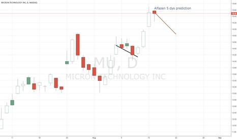 MU: alfazen prediction $MU - reaction??