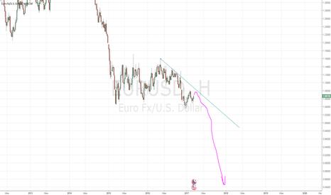 EURUSD: Сильный медвежий паттерн по евро
