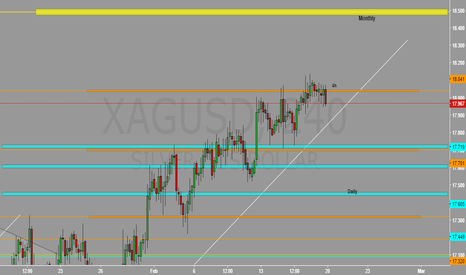 XAGUSD: No need to buy in that conditions.