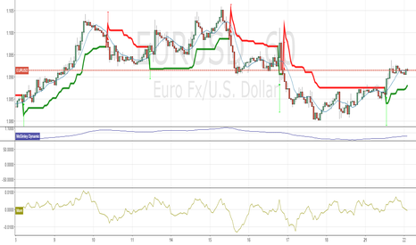 EURUSD: looks like choice is long