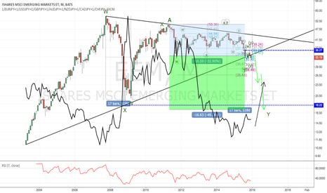 EEM: EEM market ETF is in dangerous zone