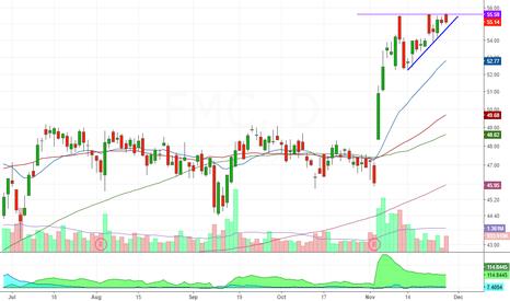 FMC: great force breakout pattern