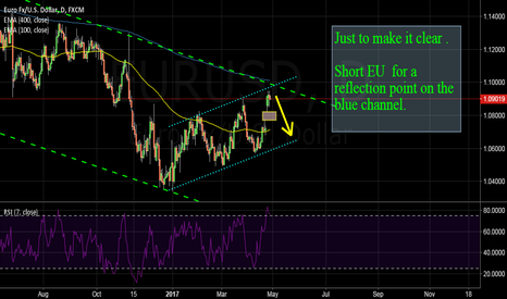 EURUSD: EURUSD: Short EU  for a reflection point on the blue channel.