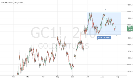 GC1!: Gold Futures Could be making a bottom.