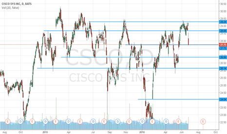 CSCO: Supports and Resistences - CISCO - Daily (1D)