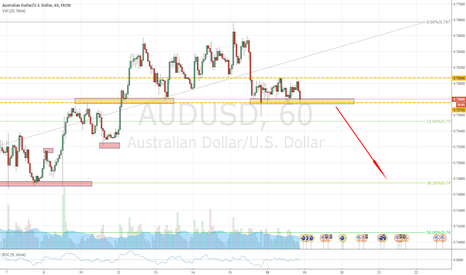 AUDUSD: Potential break toward the 38% FIB AUD/USD