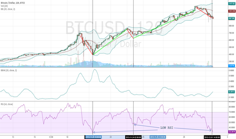 BTCUSD: Bitcoin Recent Pullback: Great Buying Opportunity