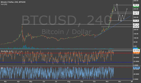 BTCUSD: Bitcoin Caution